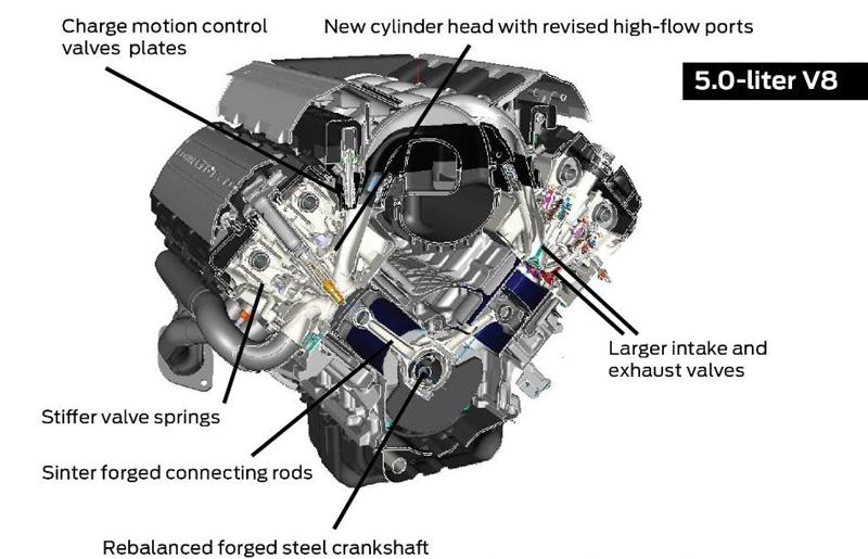 2015 16 Mustang Coyote 5 0 Engine Specs
